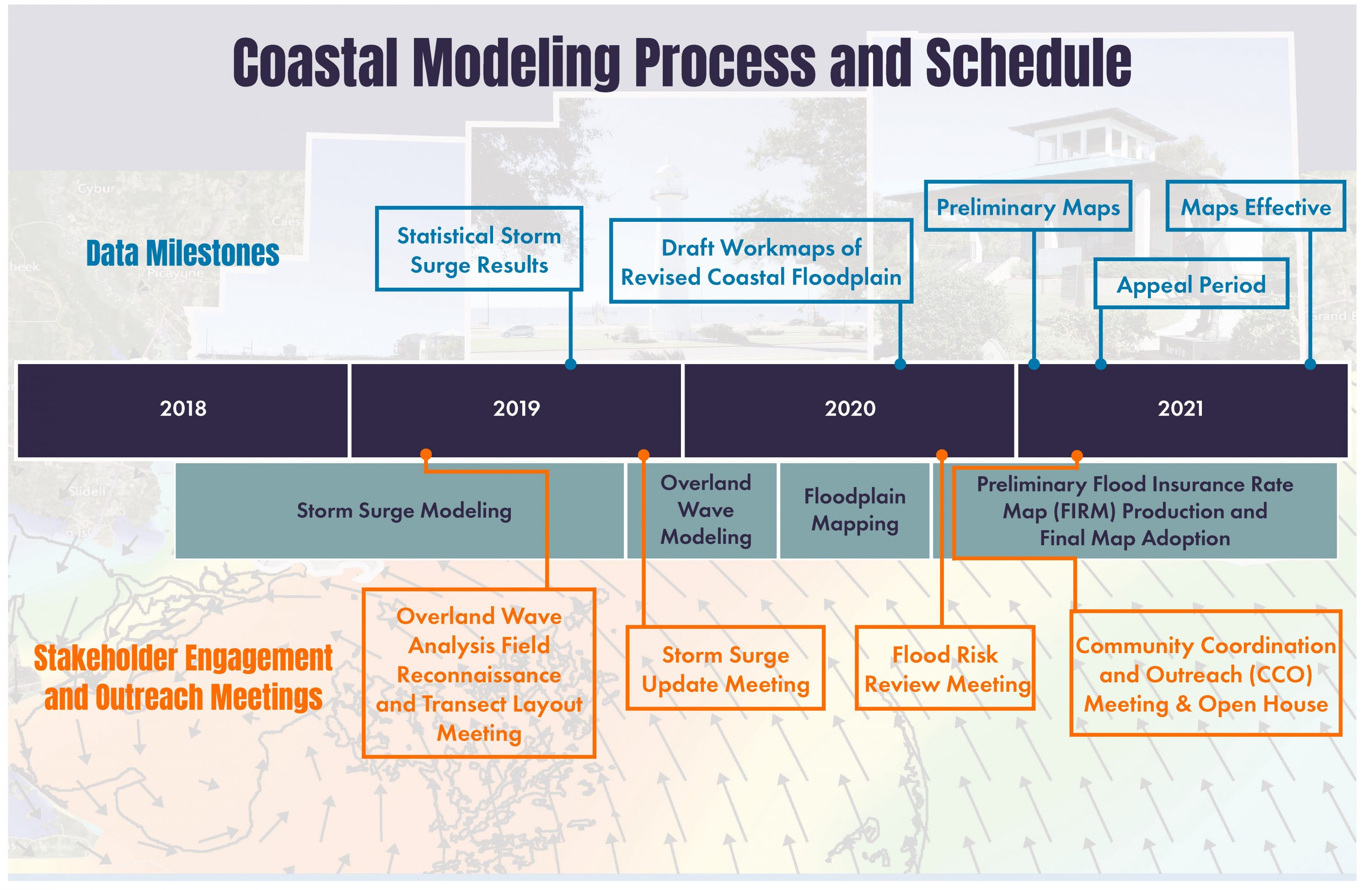 Project Schedule (2018 – 2021)